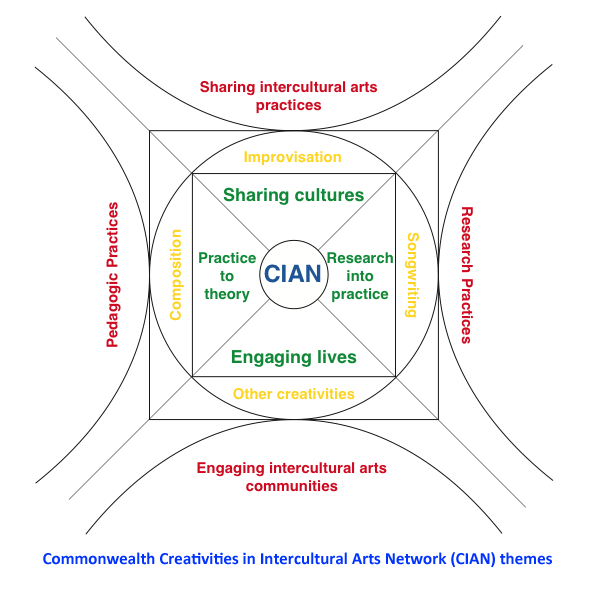 CIAN Themes diagramm