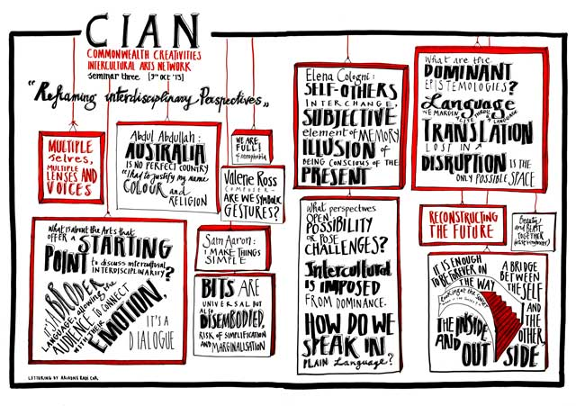 Photo of Visual Minutes for CIAN Forum 3, 2013