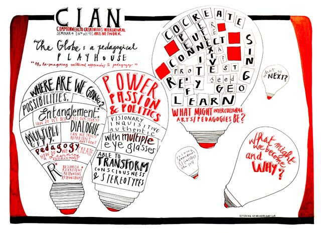 Photo of Visual Minutes for CIAN Forum 4, 2013 series