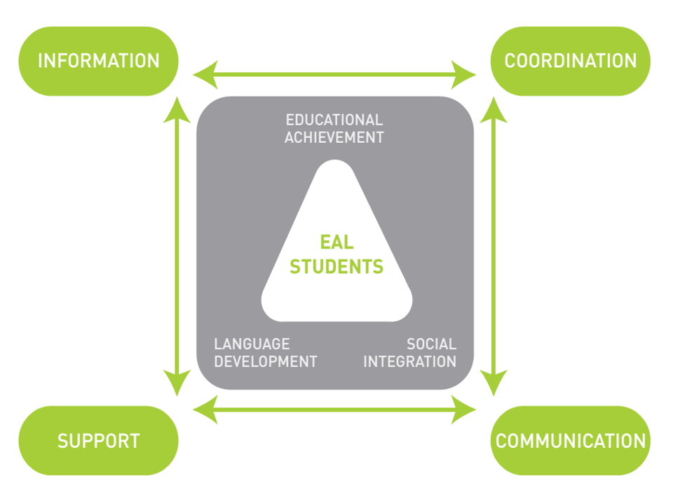 The EAL triangle