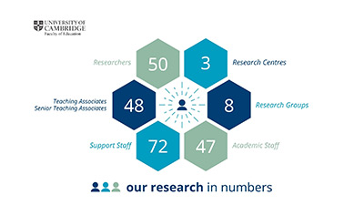 Faculty of Education Research in numbers infographic