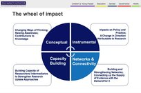 Impact Initiative Wheel of Impact